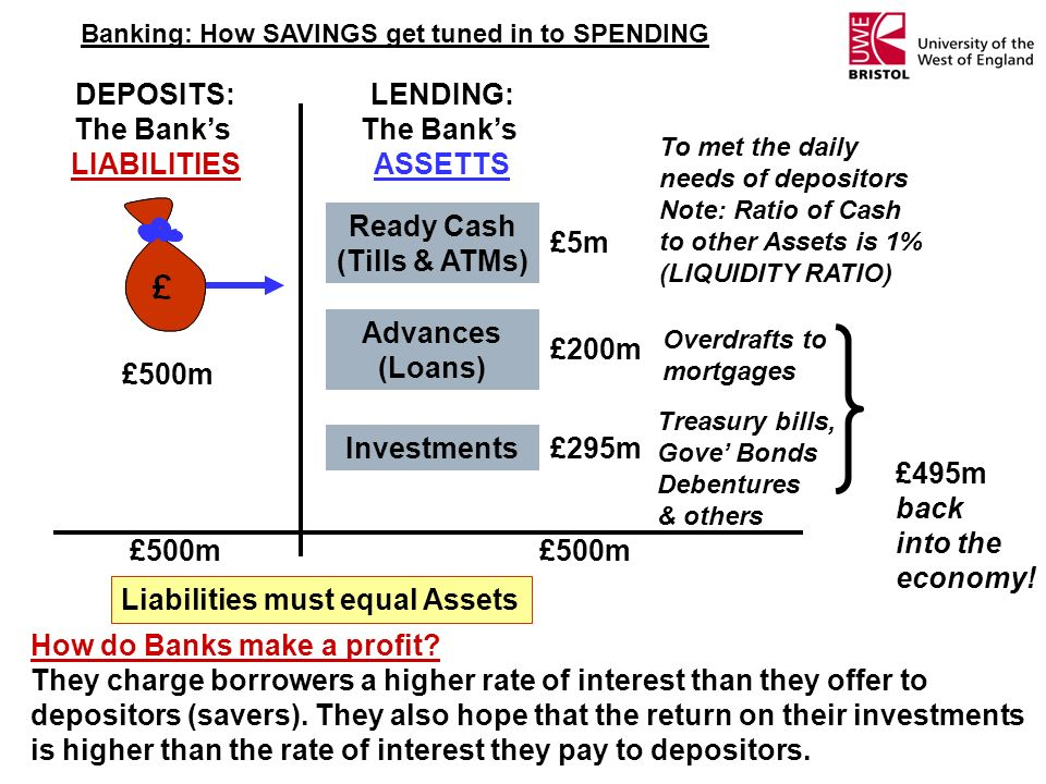 Liabilities must equal Assets