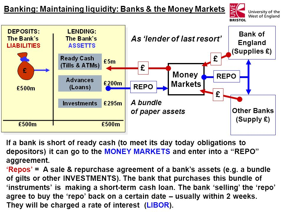 Banking: Maintaining liquidity: Banks & the Money Markets