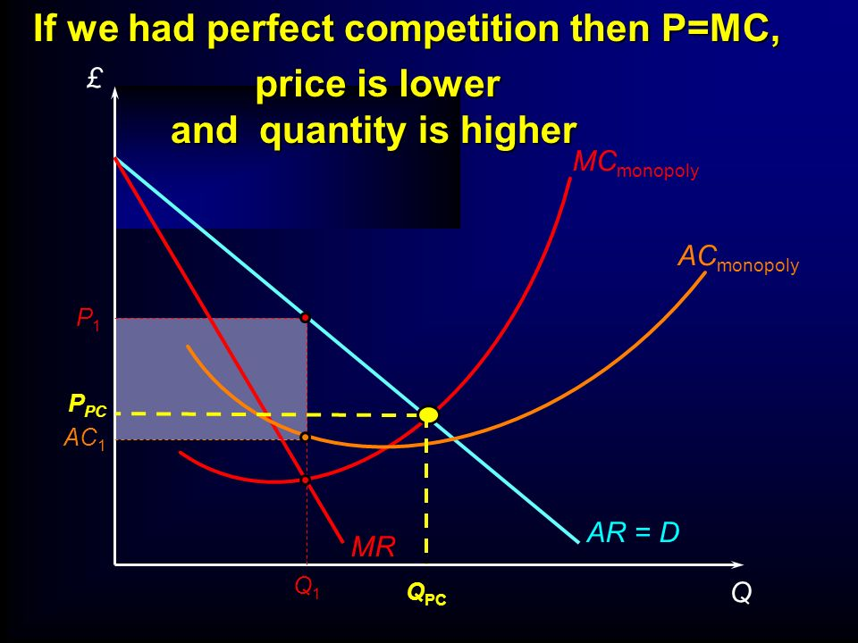 If we had perfect competition then P=MC,