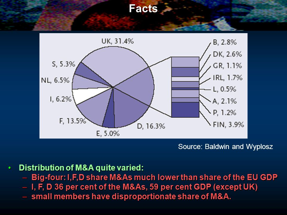 Facts Distribution of M&A quite varied: