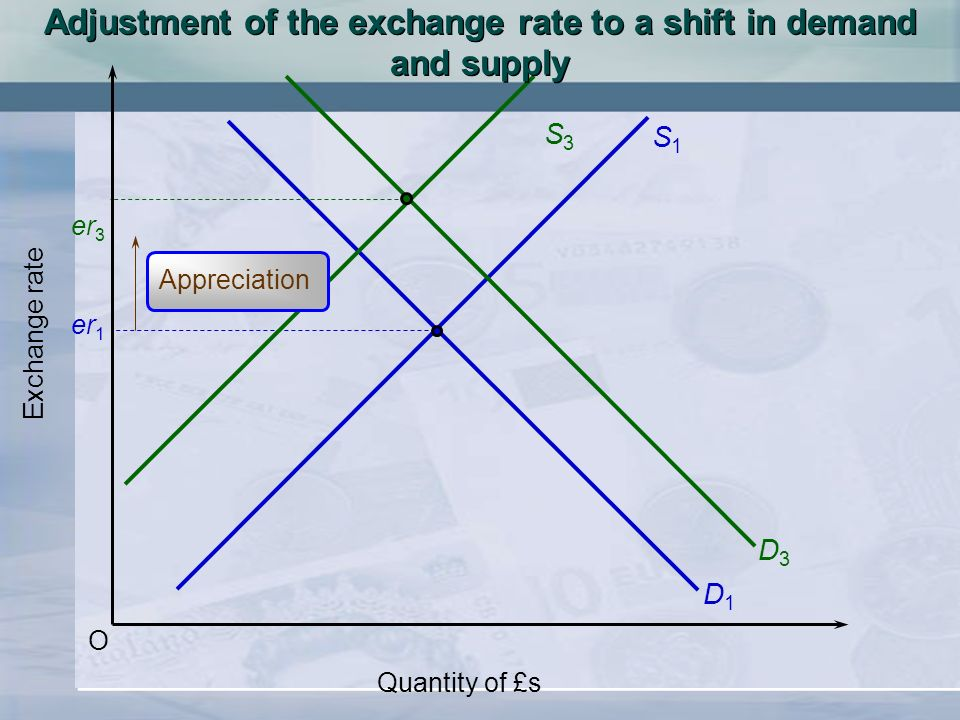 Adjustment of the exchange rate to a shift in demand and supply