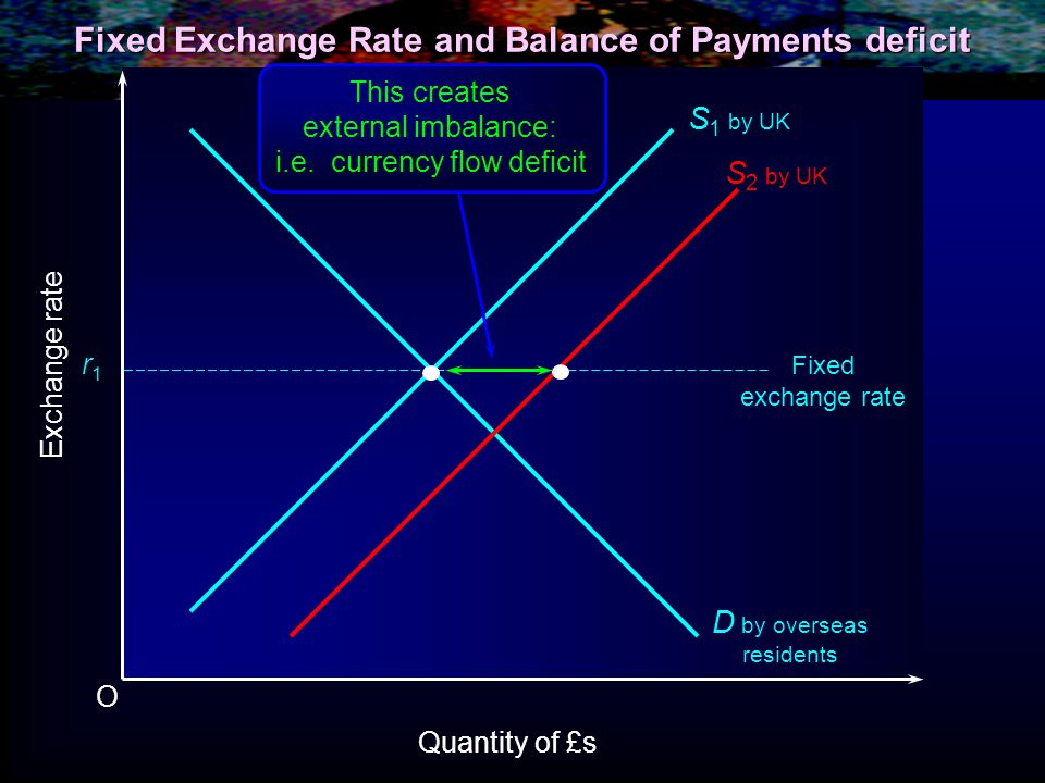 Fixed Exchange Rate and Balance of Payments deficit