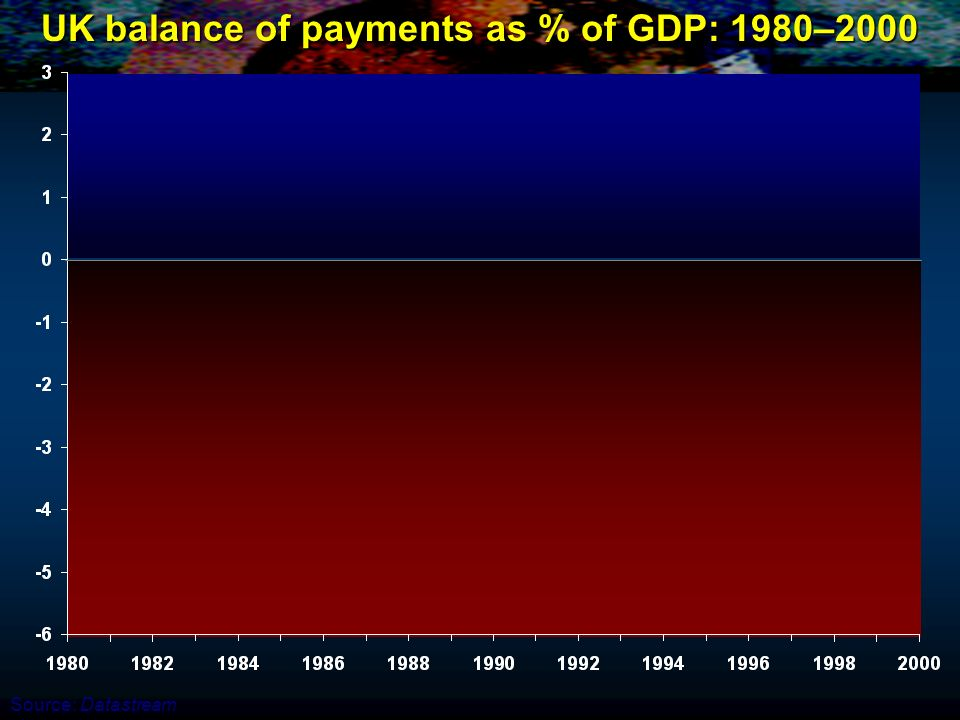 UK balance of payments as % of GDP: 1980–2000