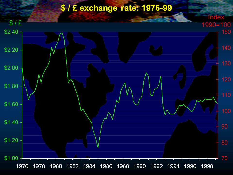 $ / £ exchange rate: 1976-99 Index 1990=100 $ / £