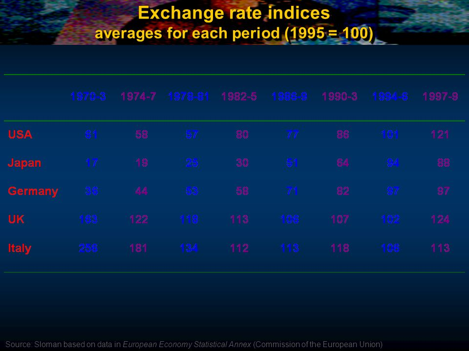 Exchange rate indices averages for each period (1995 = 100)