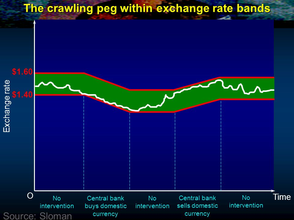 The crawling peg within exchange rate bands