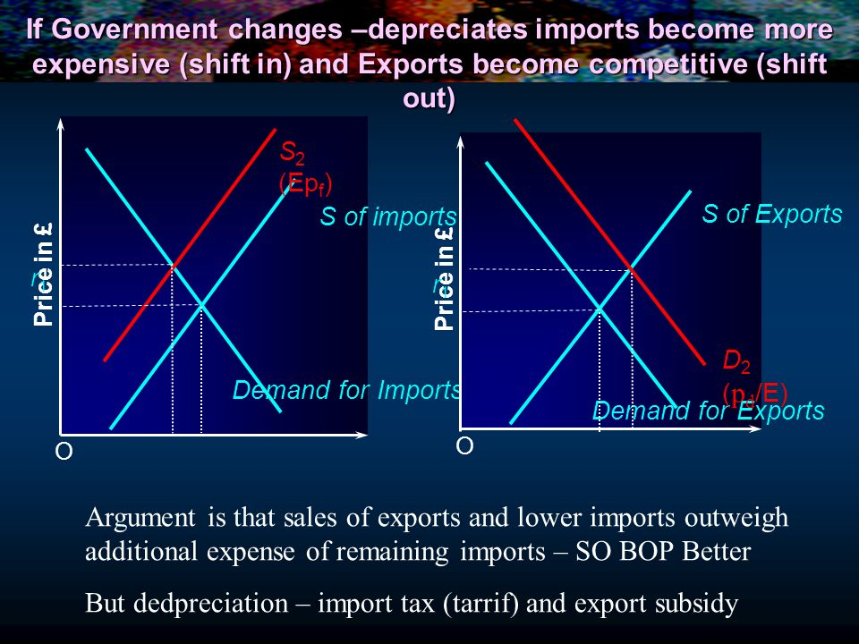 But dedpreciation – import tax (tarrif) and export subsidy