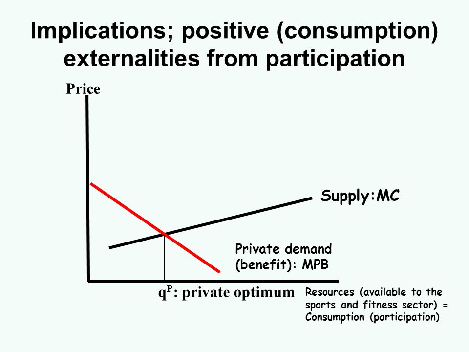 Implications; positive (consumption) externalities from participation