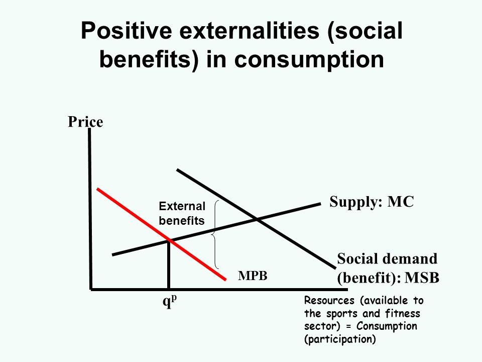 Positive externalities (social benefits) in consumption