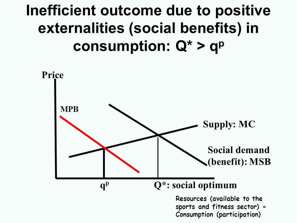 Inefficient outcome due to positive externalities (social benefits) in consumption: Q* > qp