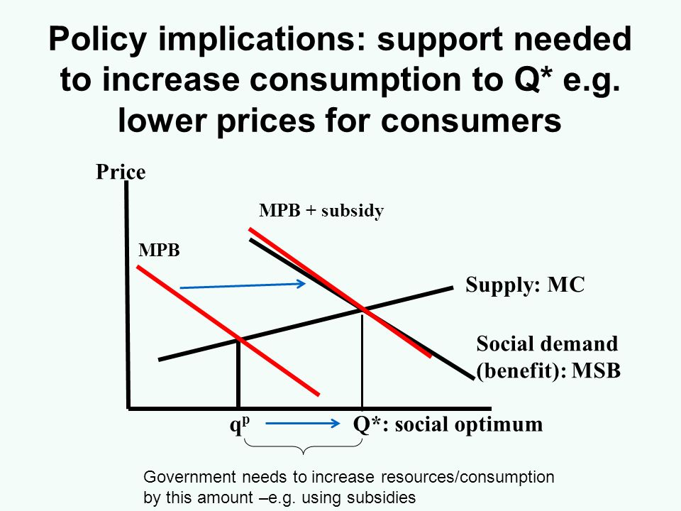 Policy implications: support needed to increase consumption to Q. e. g