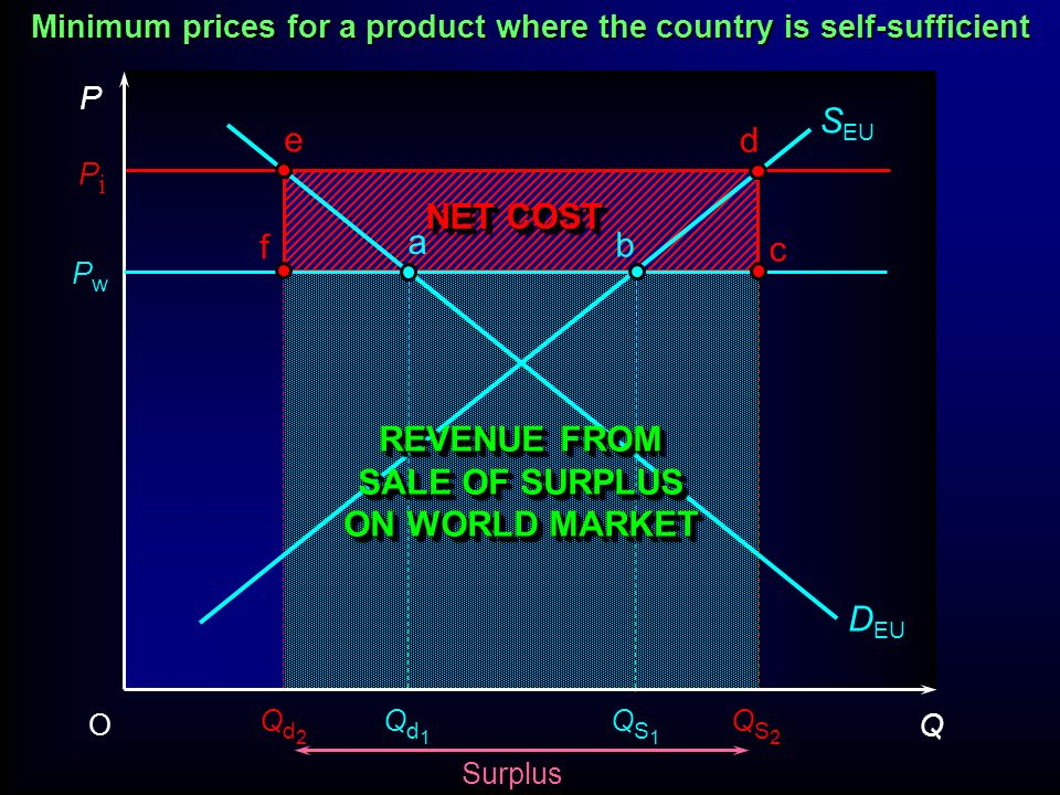 Minimum prices for a product where the country is self-sufficient
