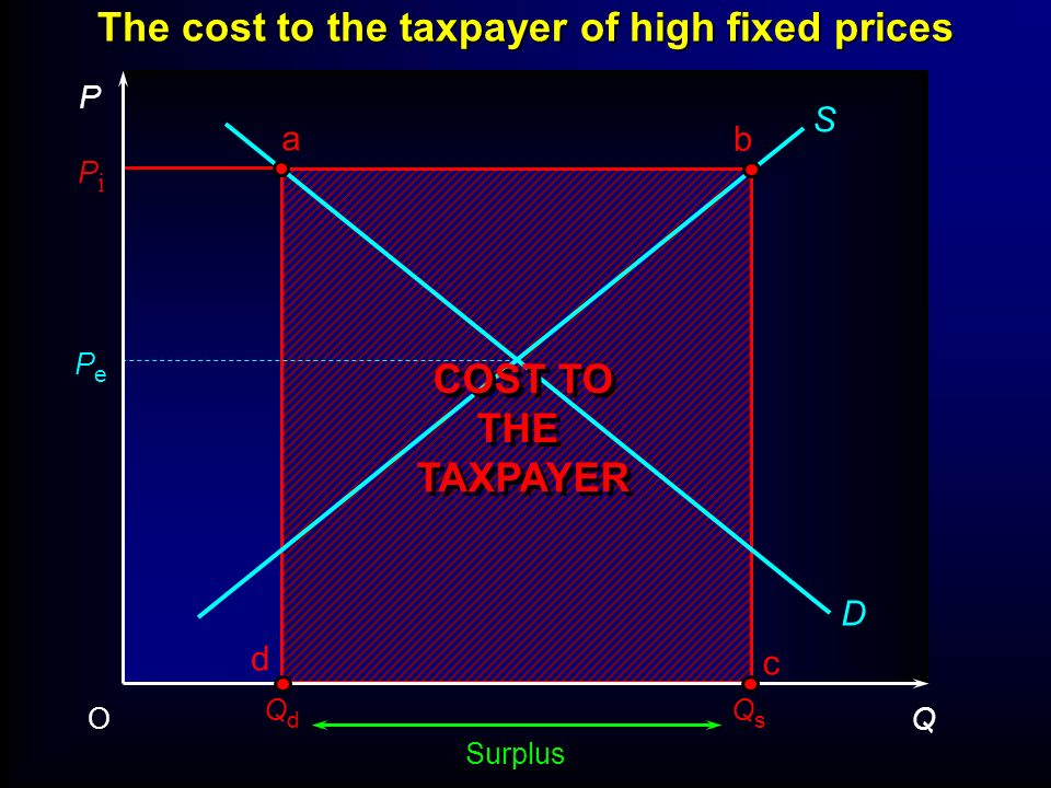 The cost to the taxpayer of high fixed prices