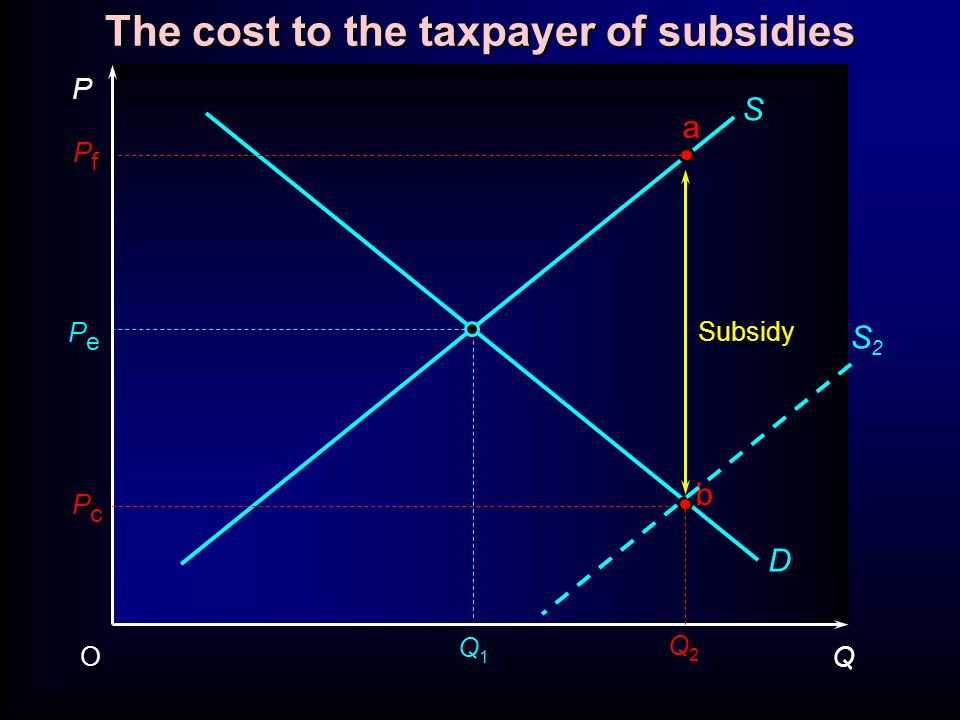 The cost to the taxpayer of subsidies