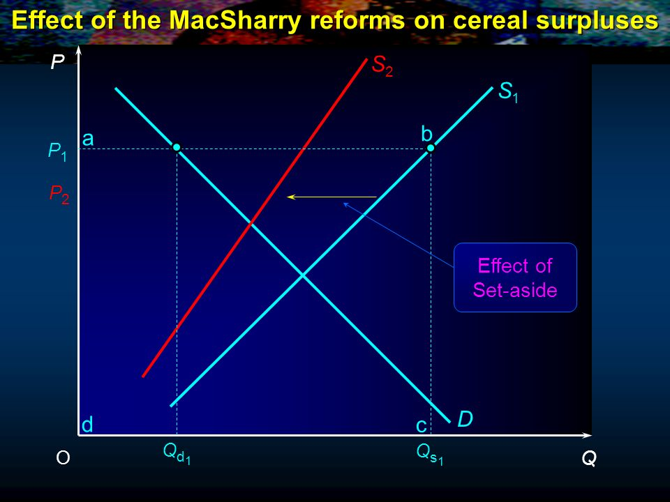 Effect of the MacSharry reforms on cereal surpluses