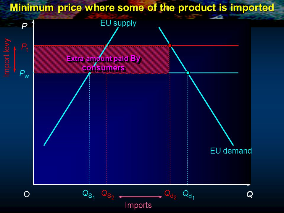 Minimum price where some of the product is imported