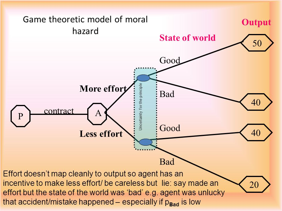 Game theoretic model of moral hazard