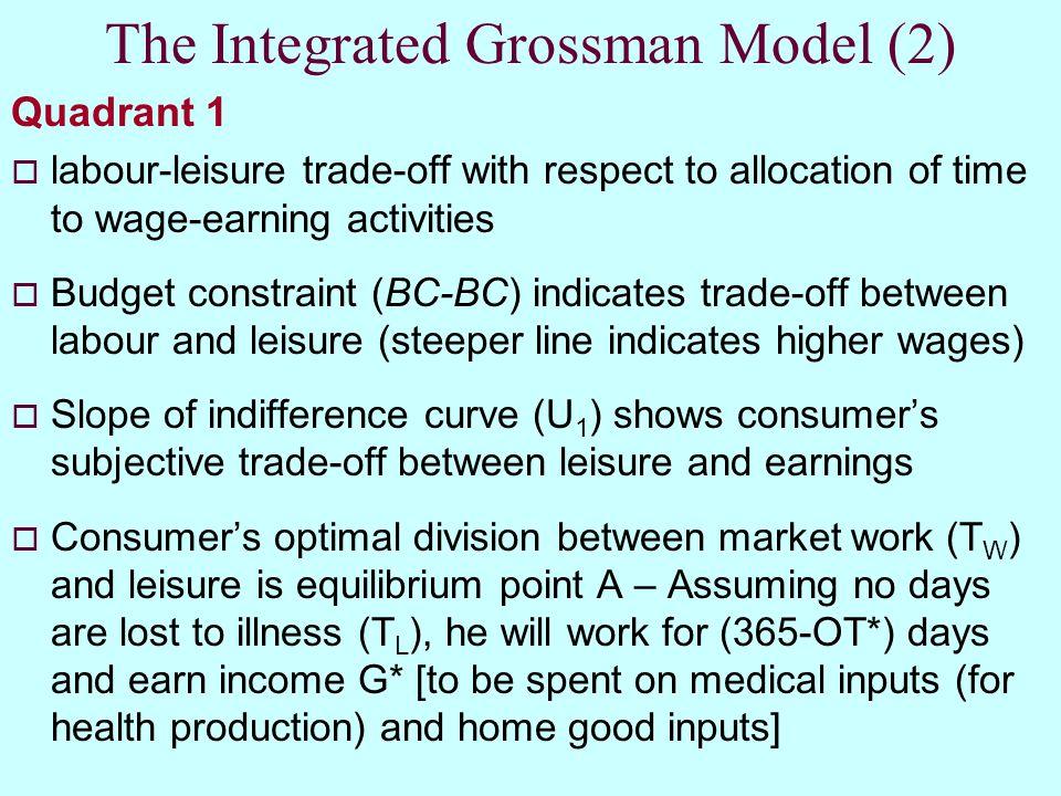 The Integrated Grossman Model (2)
