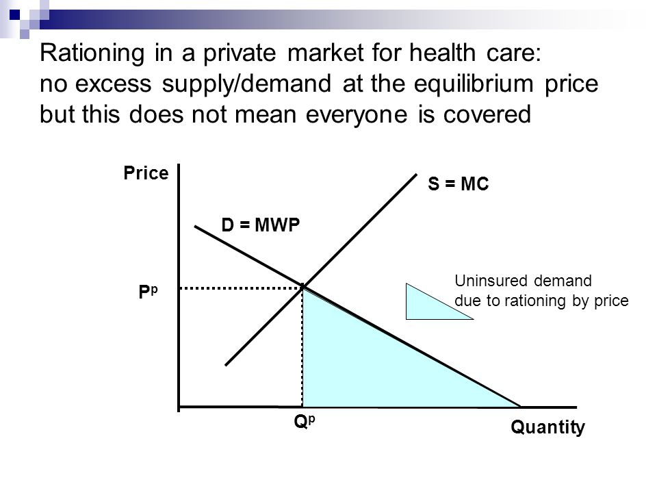 Rationing in a private market for health care: no excess supply/demand at the equilibrium price but this does not mean everyone is covered