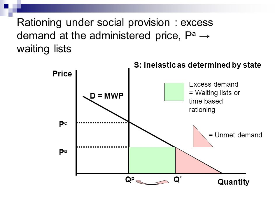 Rationing under social provision : excess demand at the administered price, Pa → waiting lists