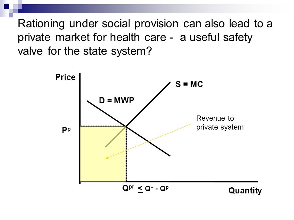 Rationing under social provision can also lead to a private market for health care - a useful safety valve for the state system