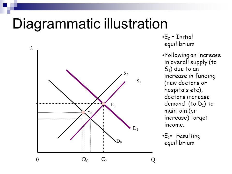 Diagrammatic illustration