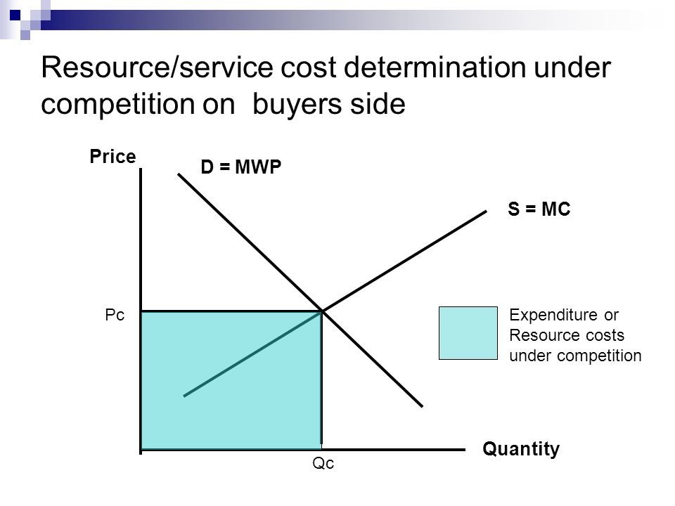 Resource/service cost determination under competition on buyers side
