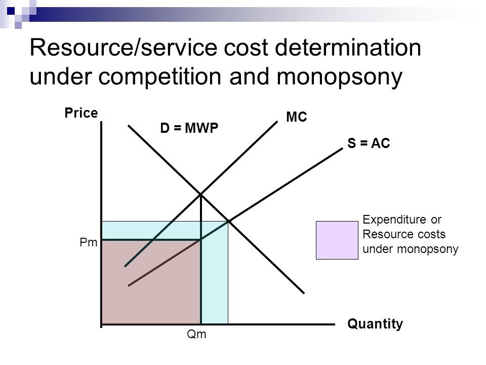 Resource/service cost determination under competition and monopsony