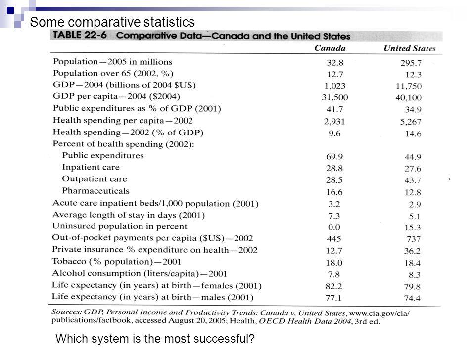 Some comparative statistics
