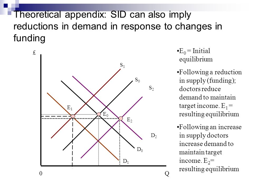 Theoretical appendix: SID can also imply reductions in demand in response to changes in funding