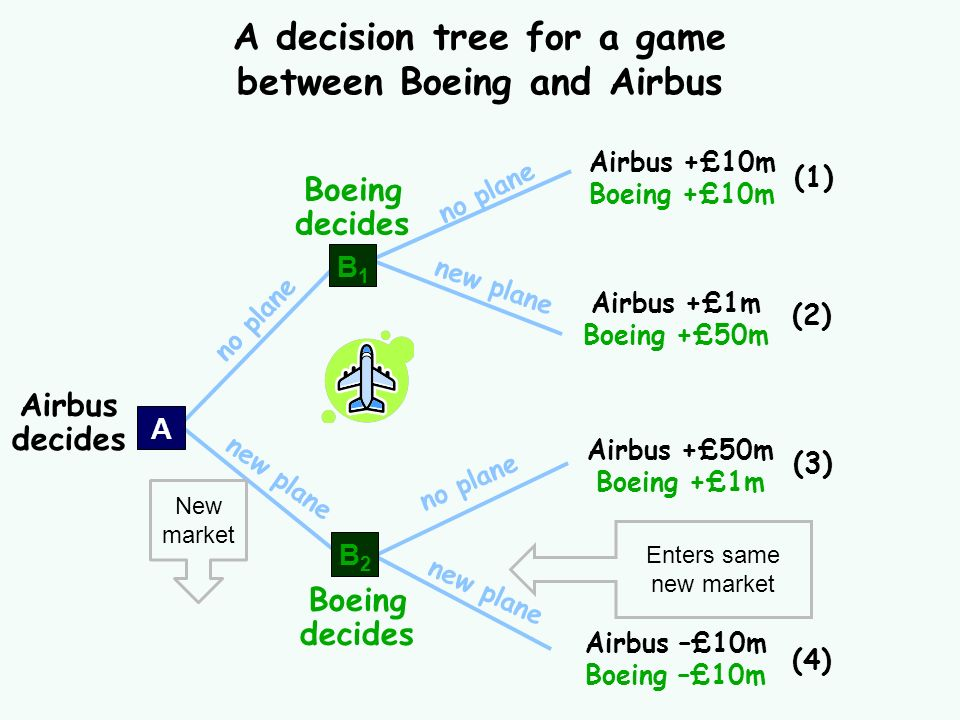 A decision tree for a game between Boeing and Airbus