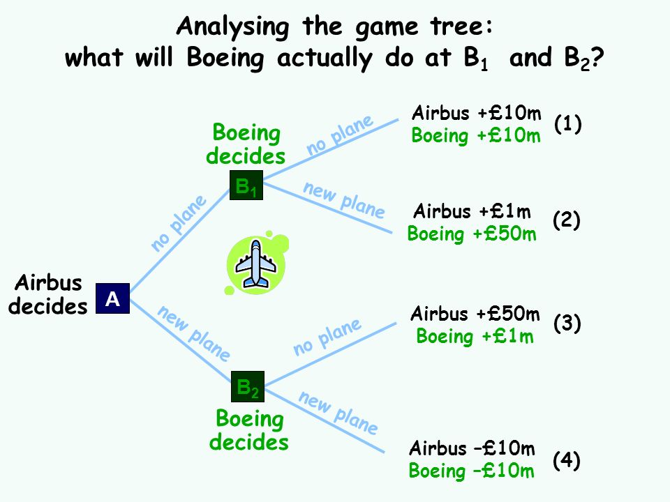 Analysing the game tree: what will Boeing actually do at B1 and B2
