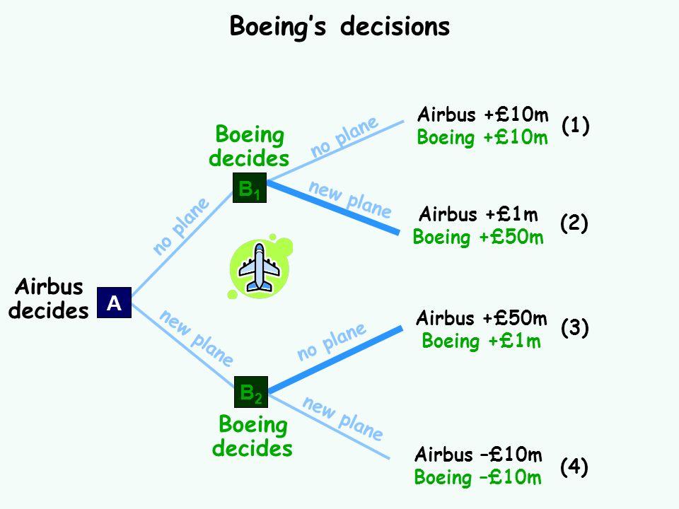 Boeing's decisions Boeing decides Airbus decides Boeing decides (1) B1