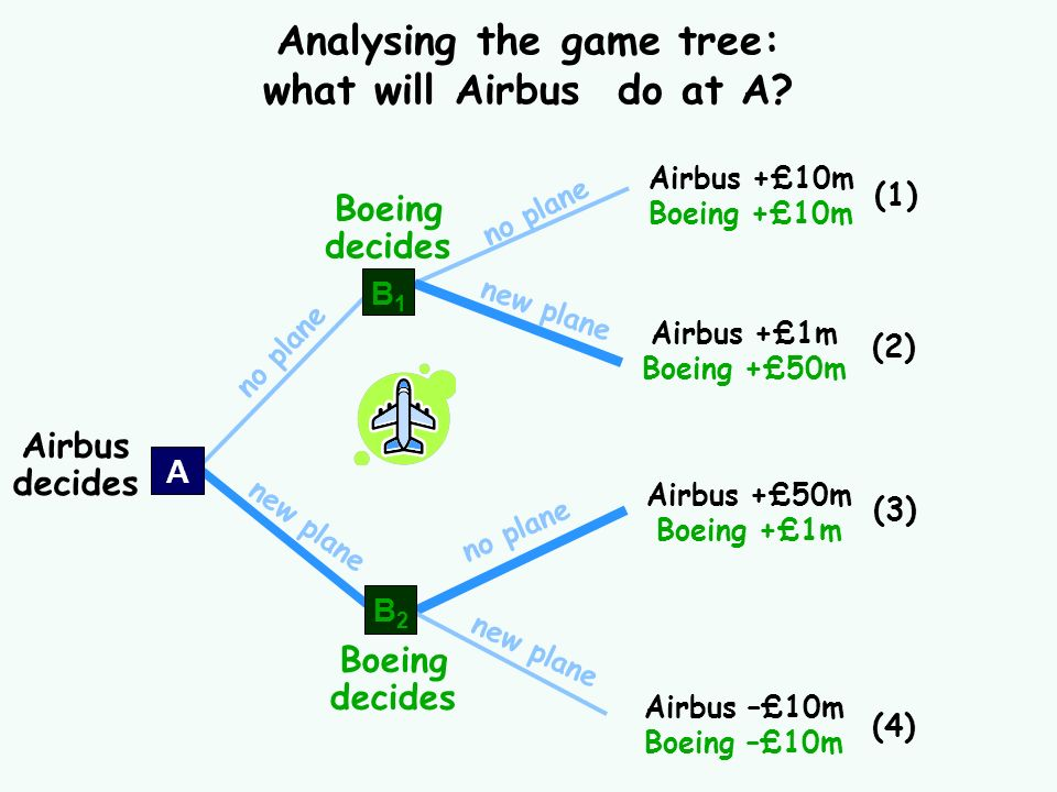 Analysing the game tree: