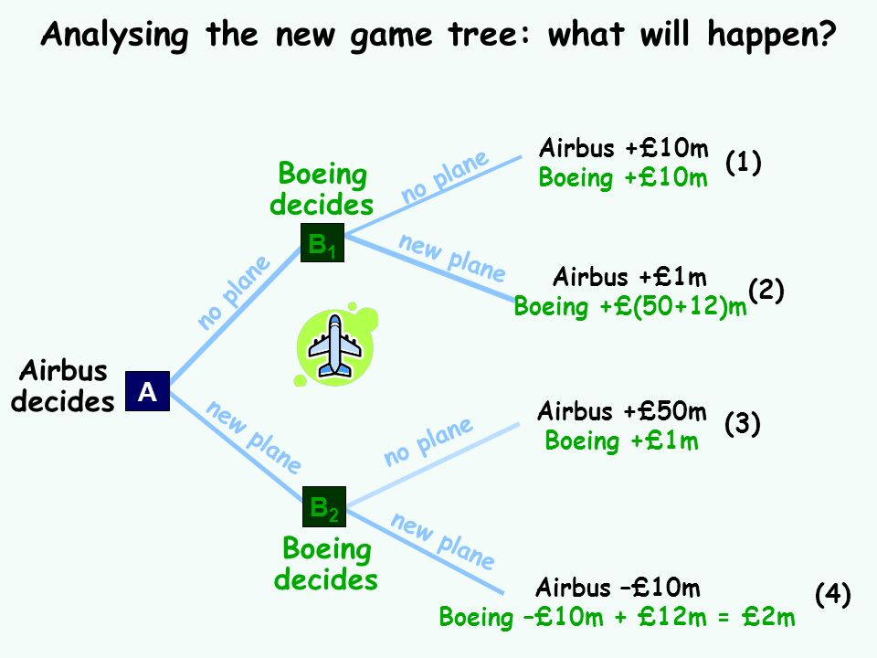 Analysing the new game tree: what will happen
