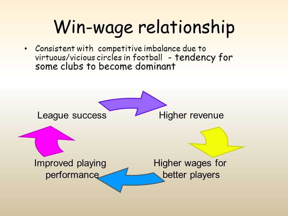 Win-wage relationship
