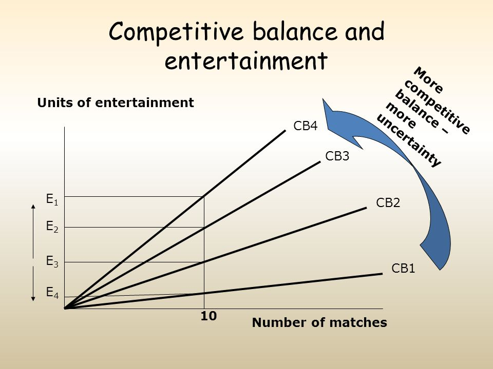Competitive balance and entertainment