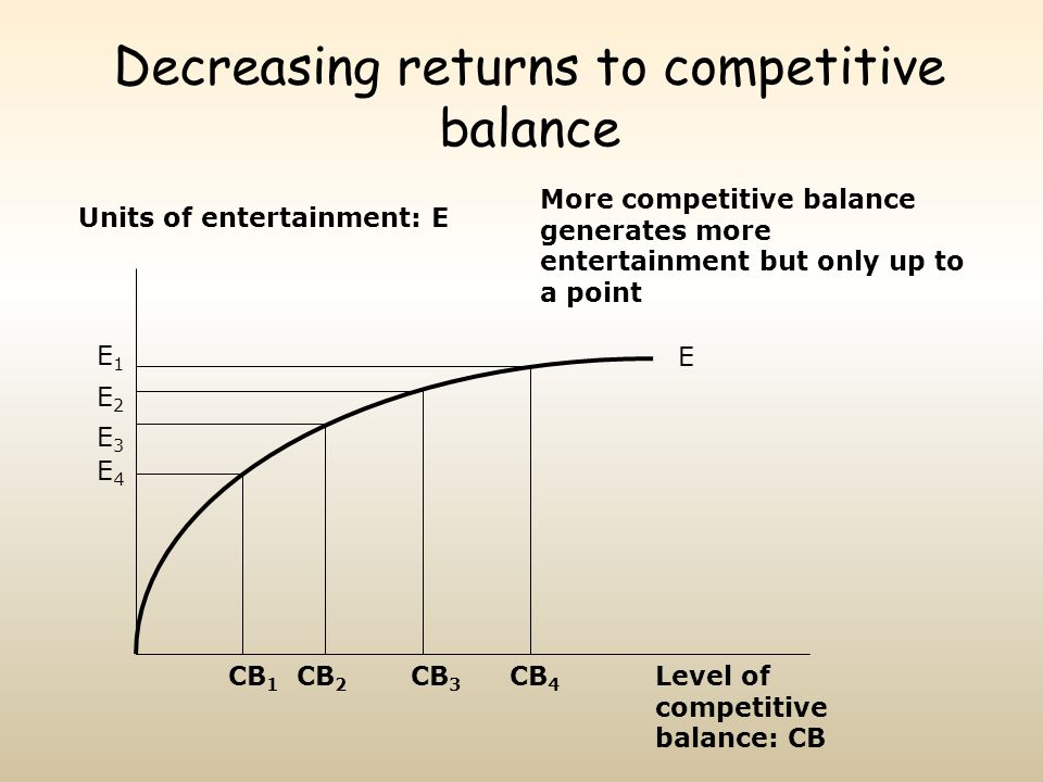 Decreasing returns to competitive balance