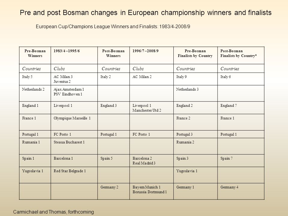 Pre and post Bosman changes in European championship winners and finalists