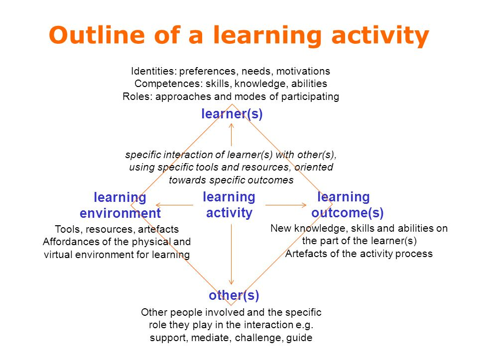 Outline of a learning activity