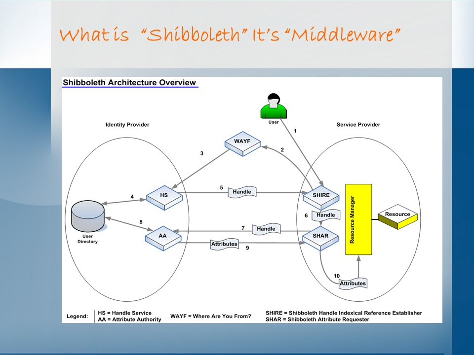 What is Shibboleth It's Middleware