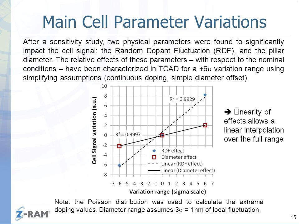 A Statistical Design Method for Giga Bit Memory Arrays and ...