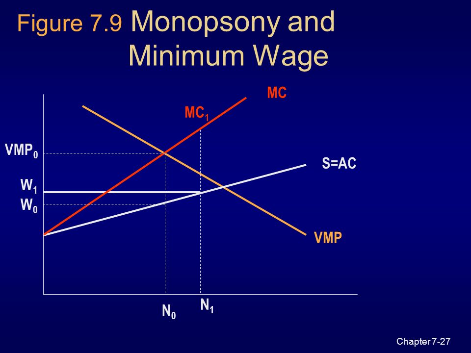 Wages and employment in a single labour market ppt video for Marke minimum