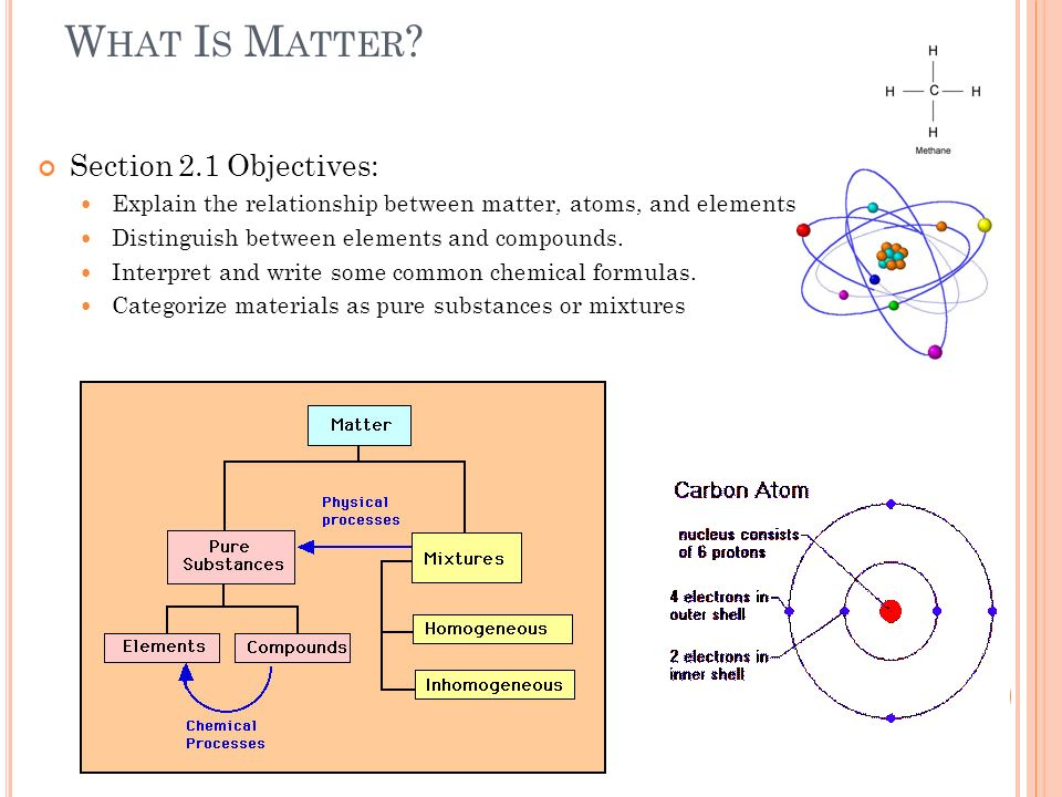 explain the relationship among atoms elements and compounds