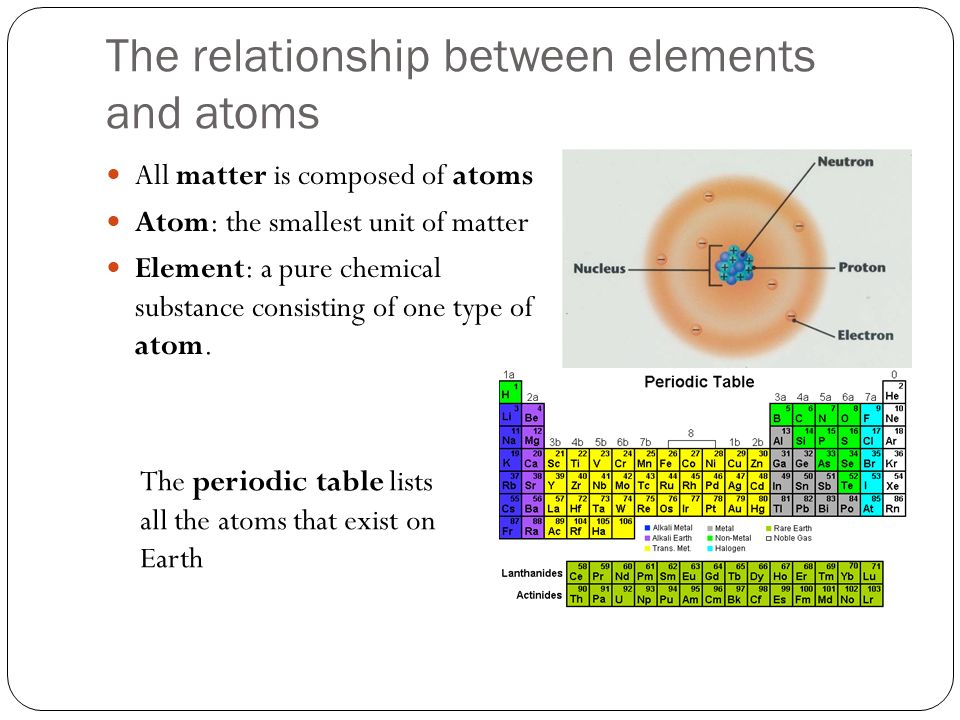 an analysis of the topic of the atom as the smallest unit of matter Chapter 1 section 3) particles of matter atom – an atom is the smallest particle of an element democritus o democritus – greek philosopher in 440 bc- he thought that.