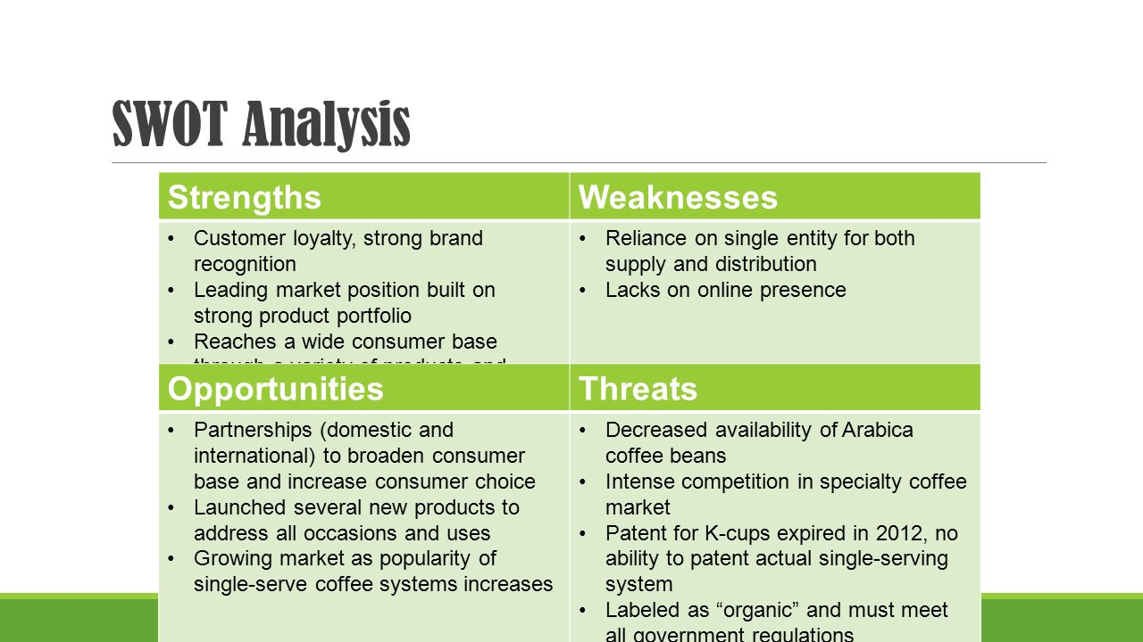 Swot Analysis for Sift Cupcake and Dessert Bar