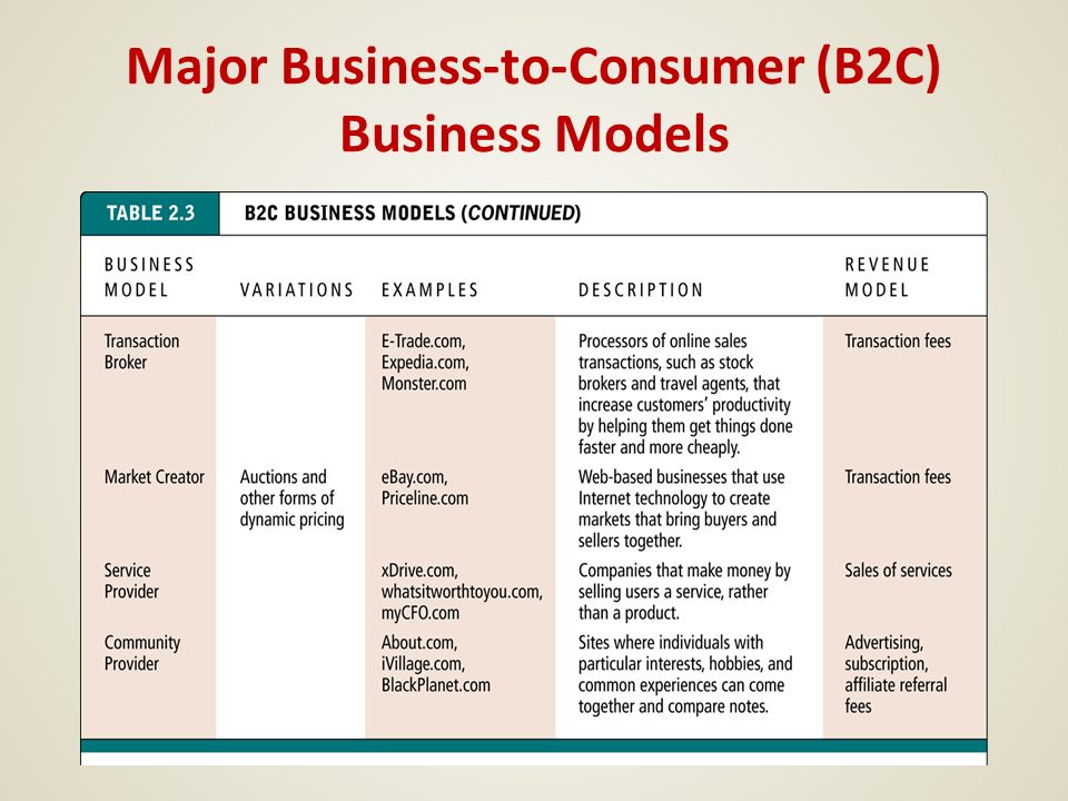 business 2 business vs business 2 consumer B2b ecommerce, or business-to-business electronic commerce, describes   customer groups allow you to build personalized site experiences for groups or.