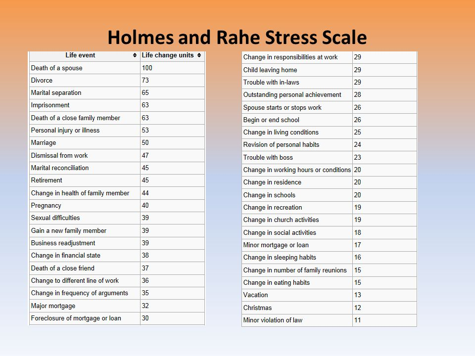 holmes and rahe stress inventory test Stress resulting from recent life experiences was originally developed in the  1960s by holmes and rahe [1] this instrument, the schedule of recent.