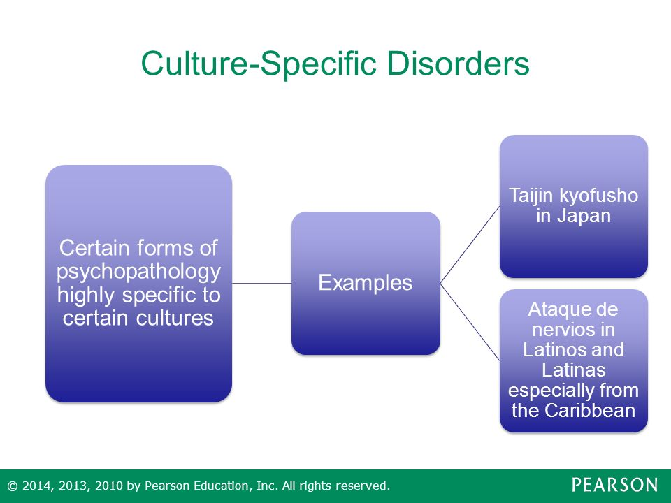 Culture-bound Syndrome: Has it Found its Right Niche?