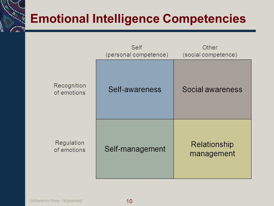 self awareness emotional intelligence pdf